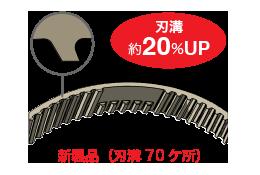 新製品(刃溝70ケ所)