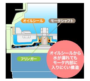 オイルシールから水が漏れてもモータ内部に入りにくい構造